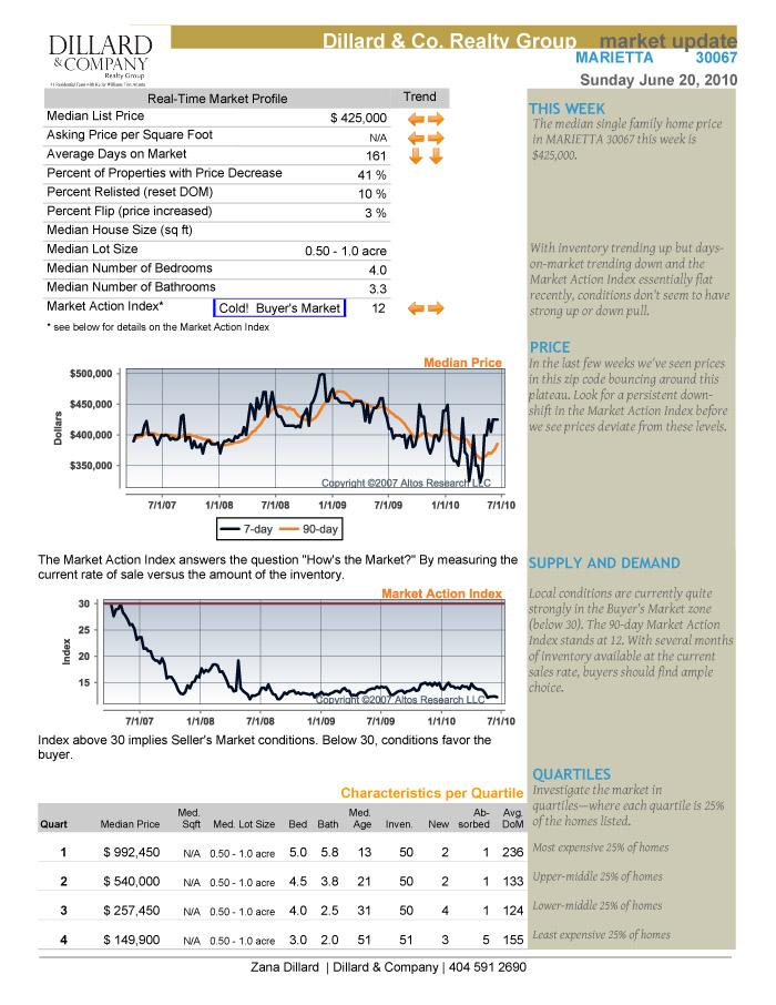 Real Estate Exec Summary [SF]_GA_MARIETTA_300671